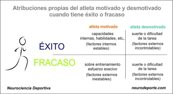 Atleta motivado/Atleta desmotivado
